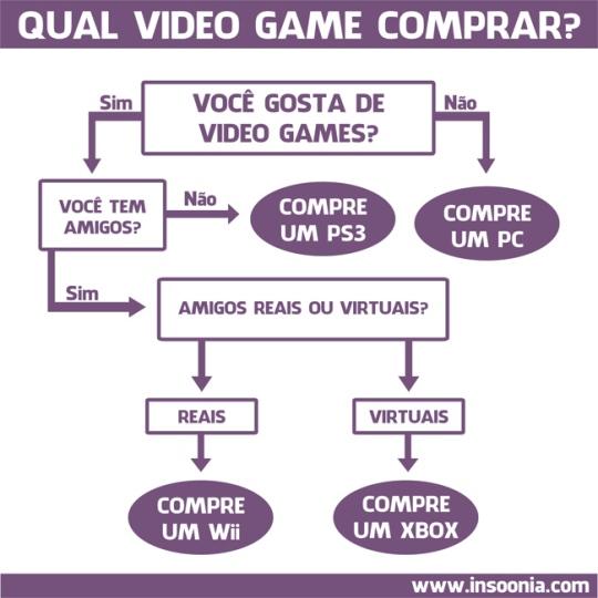 qual-video-game-comprar